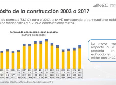 84,9% de los permisos de construccion en Ecuador, corresponden a construcciones residenciales.