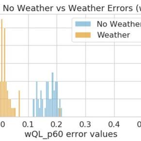 Et si Amazon pouvait disrupter les prévisions météo ?