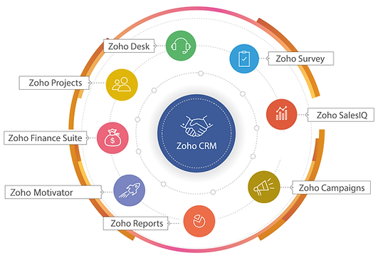 zoho-crm-easy-to-check.png