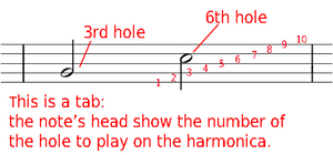 How to read Harmonica tabs?