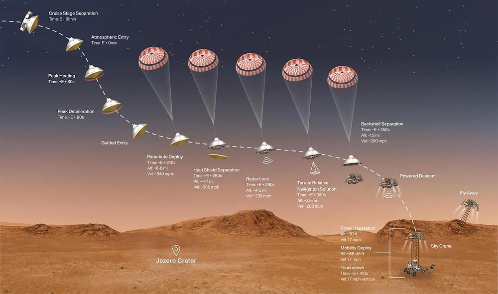 NASA's Perseverance Rover Landing Graphics