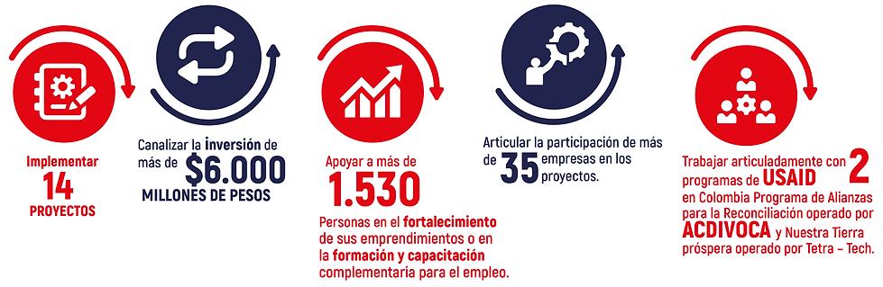 cifras nosotros_ESPAÑOL fundación.png