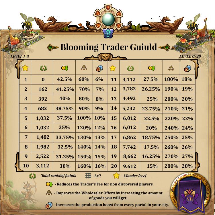 AW Gems Blooming Trader
