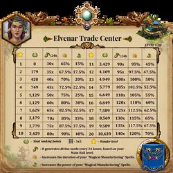 AW Gems 2 Elvenar Trade Center