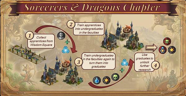 Elvenar Sorcerers and Dragons
