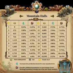 AW Gems Mountain Halls