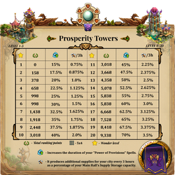 AW Gems Properity Towers