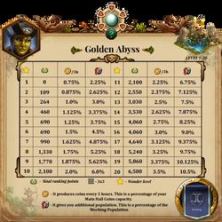 AW Gems Golden Abyss