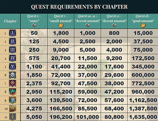 Elvenar Charming Tree Quest Amounts by Chapter