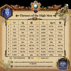 AW Gems 2 Thrones of the High Men