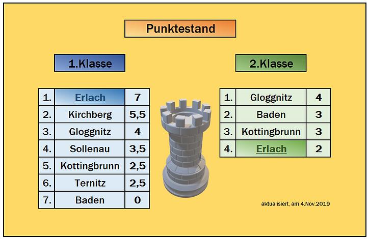 Meisterschaft_2019_Überblick_4.11.2019.P