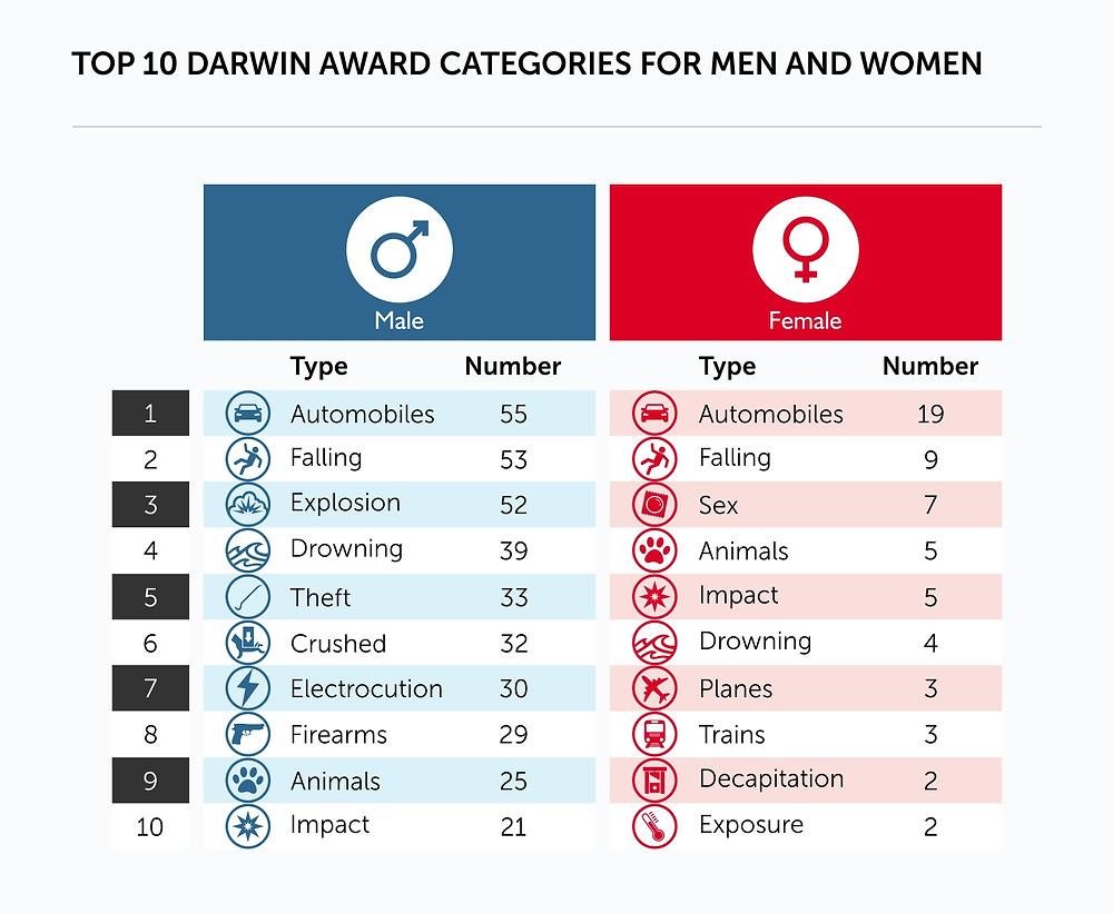 Categories for men and women Darwin Awards Dumb Ways To die Chart