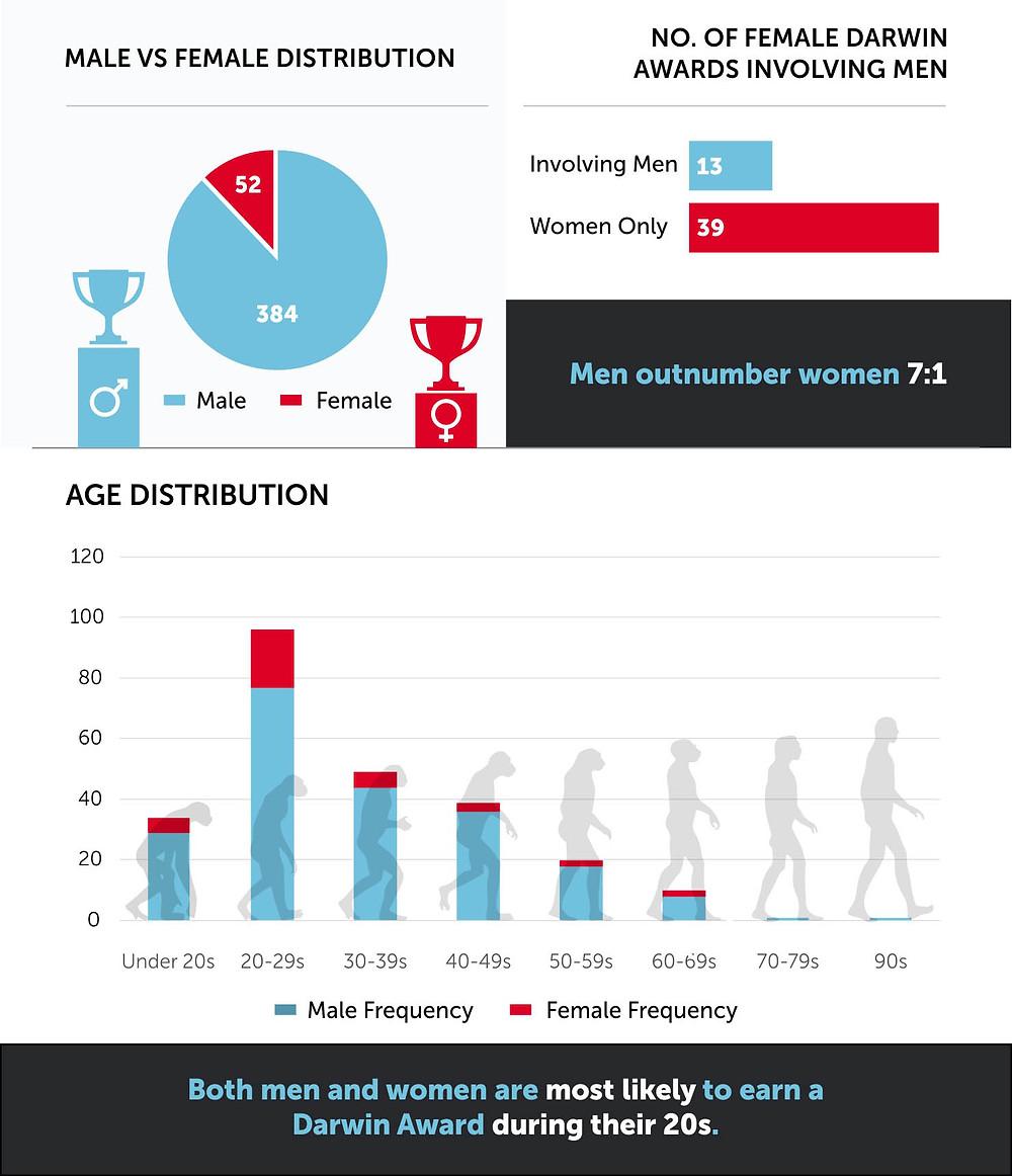 Male vs Female Darwin Awards Dumb Ways To die Chart