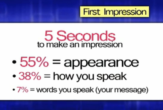 Statistics: 5 seconds to make a first impression, 55% appearance, 38% how you speak, 7% words you speak