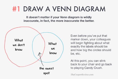 ten tricks to appear smart in meetings - draw a venn diagram