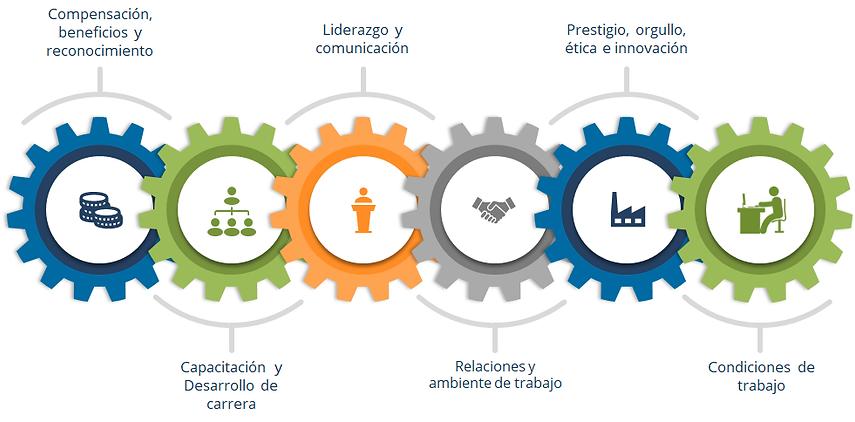Dimensiones clima organizacional 3.png