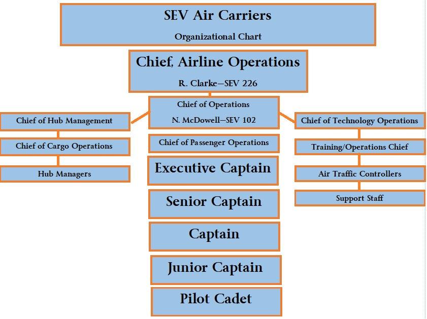 Organizational Chart Photo.jpg