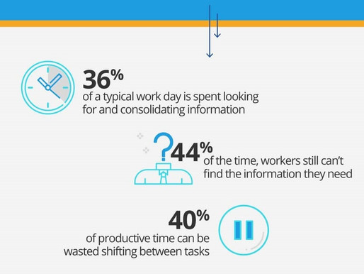 How much time are you wasting on siloed information?