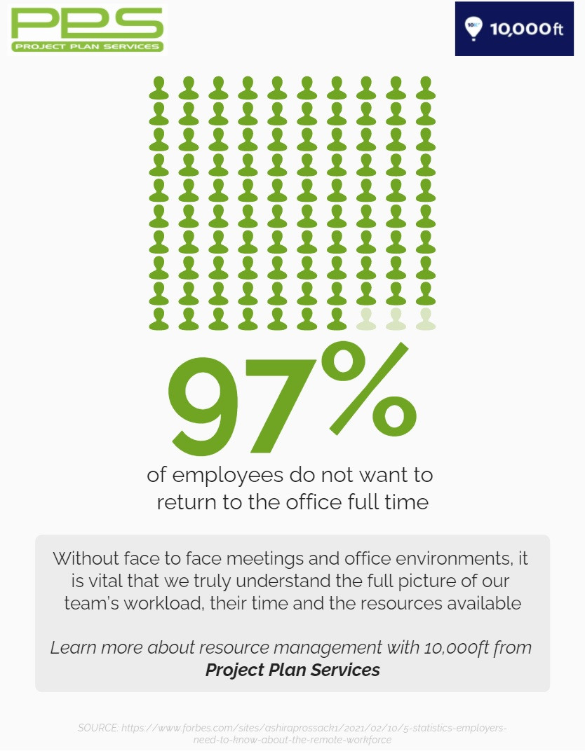 97% of employees do not want to return to the office full time infographic