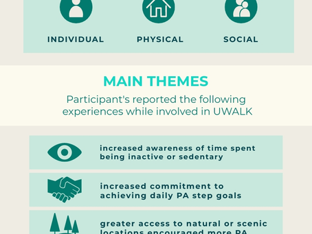 Barriers and Facilitators of a Pedometer Intervention (UWALK)