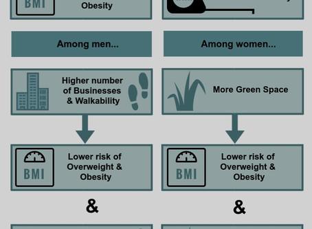 Neighbourhood Built Environment and Weight Status