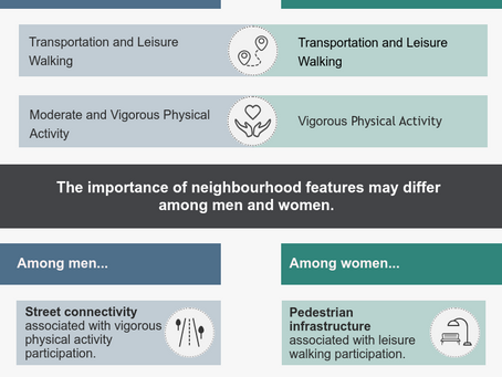 Perceptions of Neighbourhood Walkability and Physical Activity