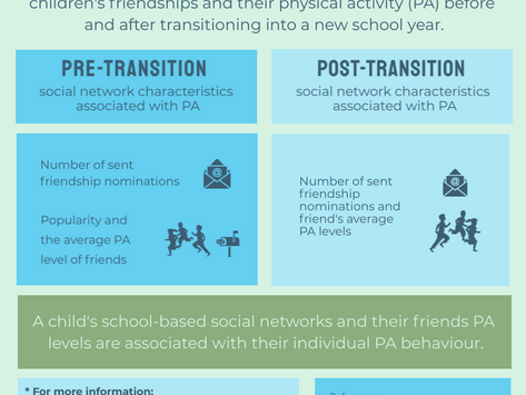 The Effects of Peer Relationships on Physical Activity During the Transition to a New School Year