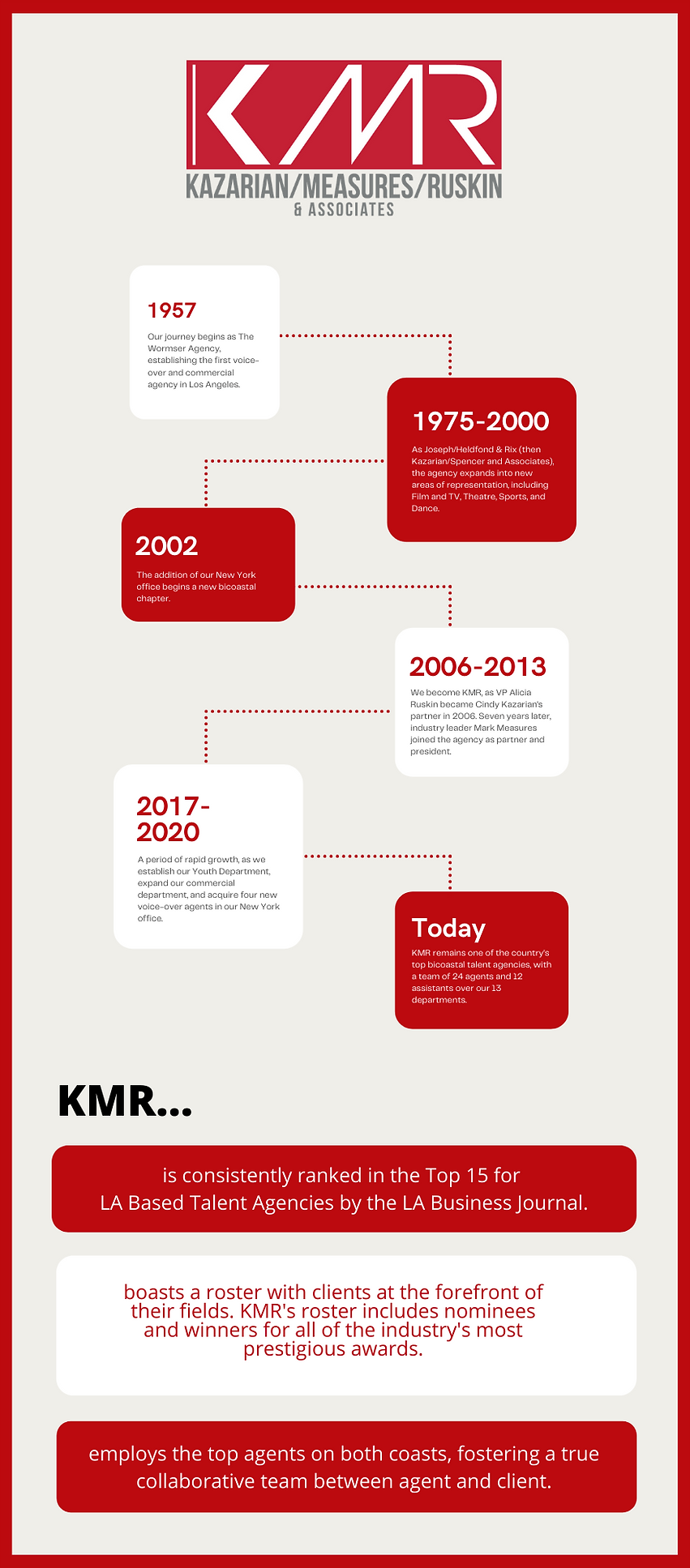 History Timeline Red and Beige 5-6-21.pn