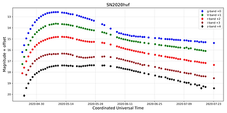SN2020hvf_lightcurve.png