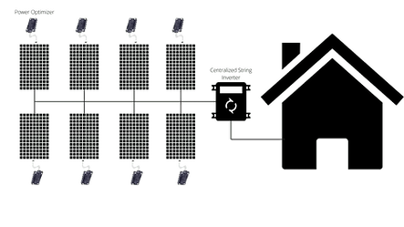SunGrid Solar Inverter