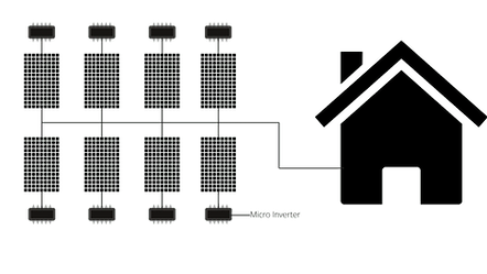 SunGrid Solar Micro inverter