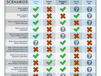 COVID-19 Scenarios and Benefits