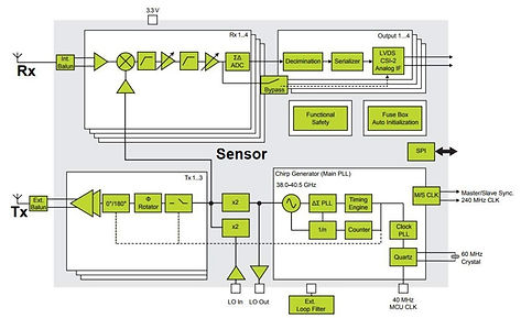 Automotive Radar IC Designs.jpg