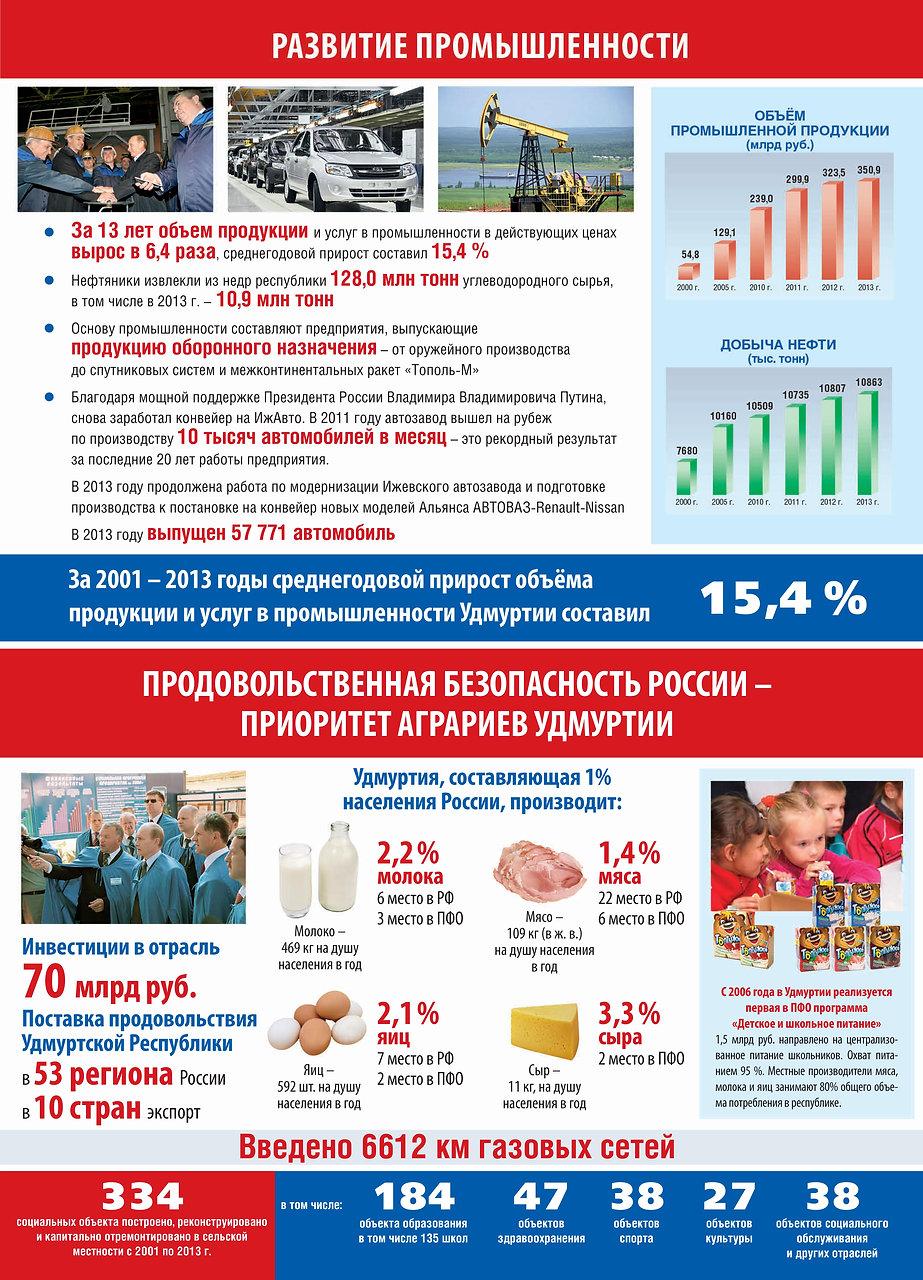 Развитие промышленности Удмуртии