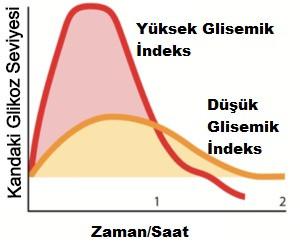 glisemik indeks, glisemik indeks grafiği