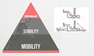 stabilizasyon ve mobilizasyon egzerisleri, full body mobilizasyon ve stabilizasyon