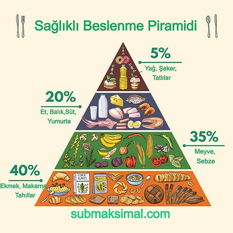 beslenme piramidi, sağlıklı beslenme piramidi, besin piramidi, hangi besinlerden ne kadar yemeliyim, günlük beslenme piramidi