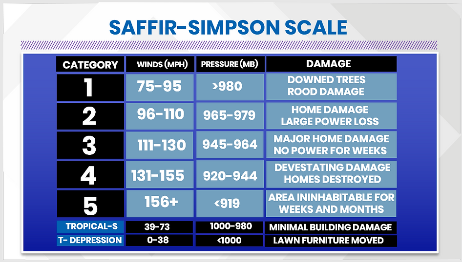 Hurricane Damage Scale.PNG