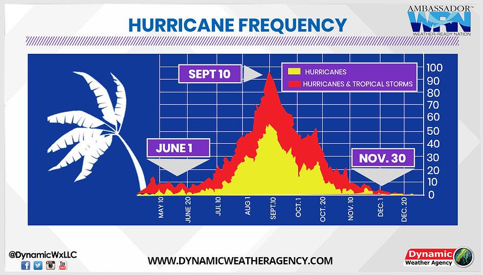 Hurricane Frequency Charts.jpg