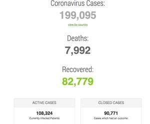 worldometers-most updated figures of coronavirus cases