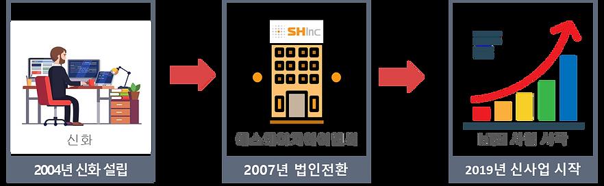 회사연혁2.png