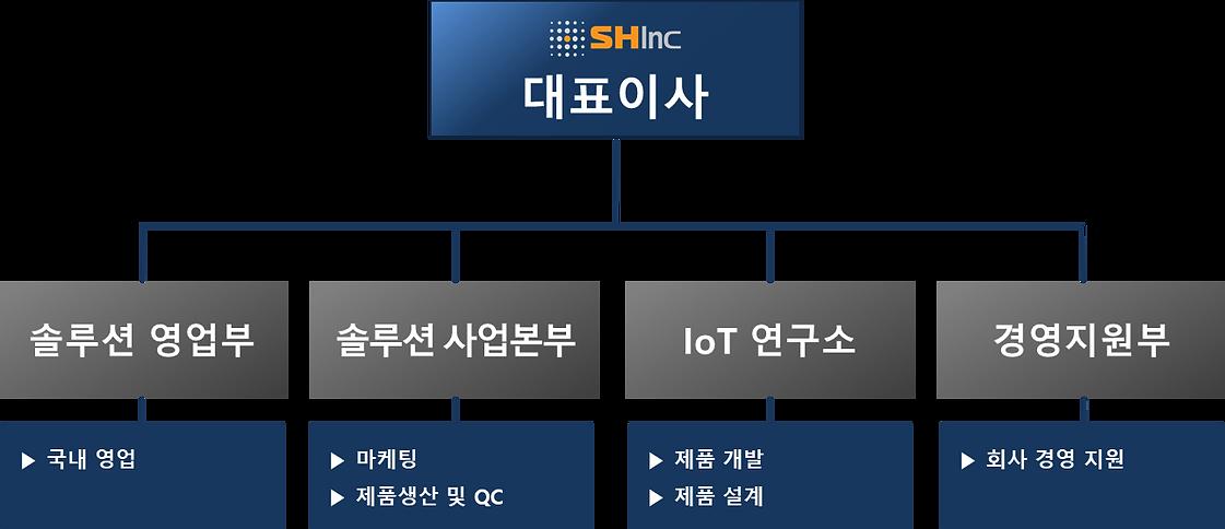 SHINC조직도0309.png