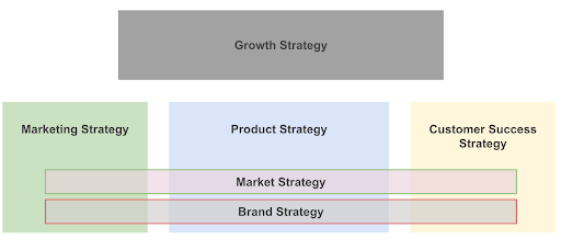 A visual representation of growth strategy showcases that it includes marketing strategy, product strategy, and customer success strategy in a cross-functional manner. Growth strategy is simply put a choice that can have multiple ways of execution to grow a company sustainably.