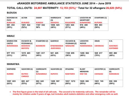 eRANGER MOTORBIKE AMBULANCE STATISTICS JUNE 2014 – June 2019