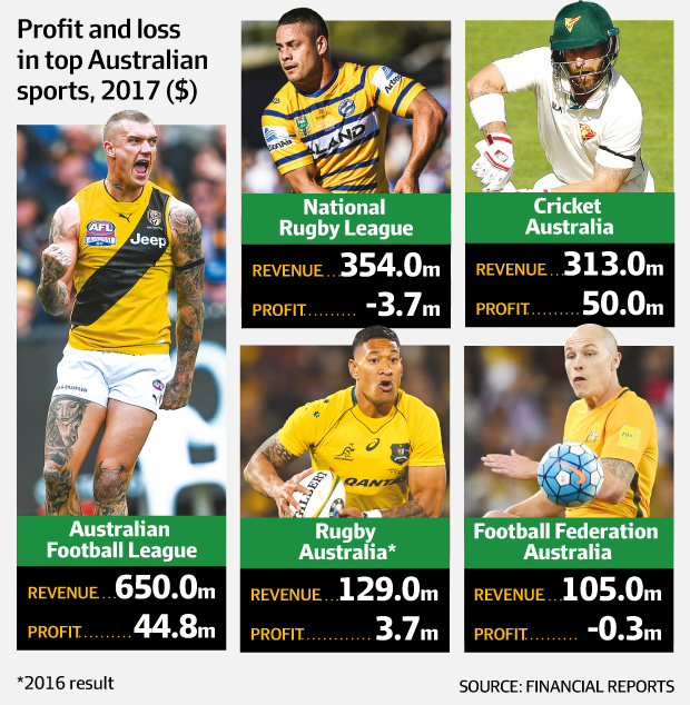 profit and loss of Australian sports 2017