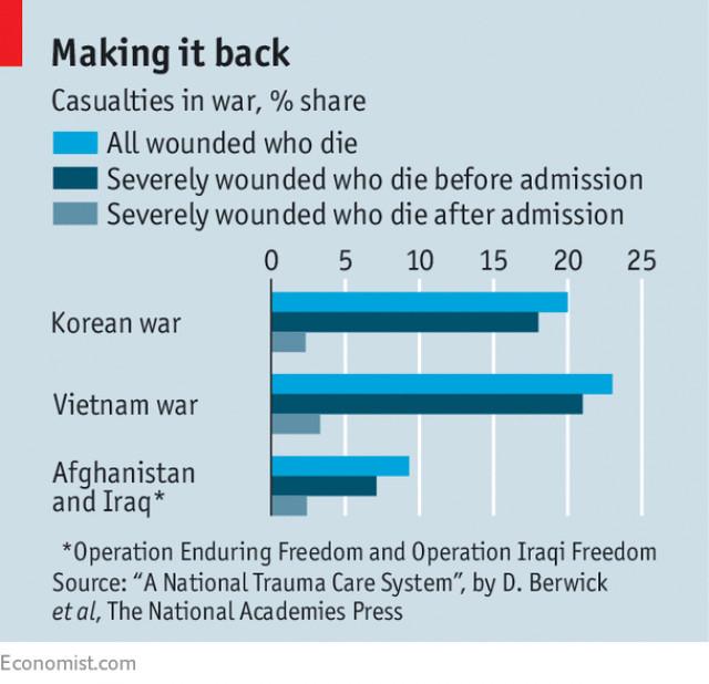 casualties in war