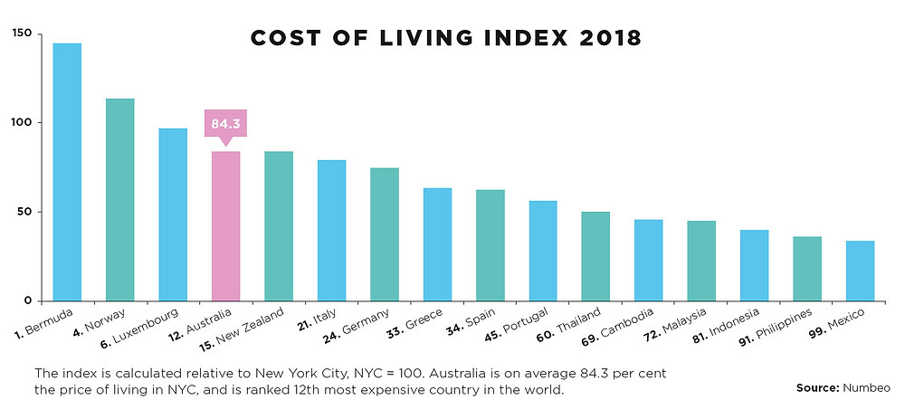 international cost of living index 2018