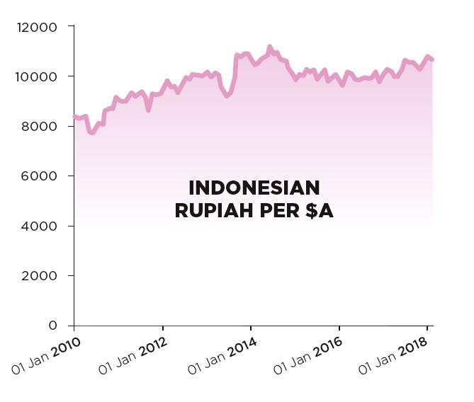 Indonesian rupiah per Australian dollar