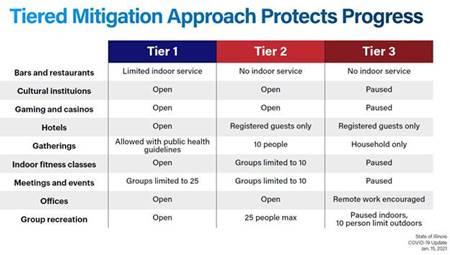 COVID-19 UPDATE: Three Regions Enter Tier 2 + Vaccine Rollout
