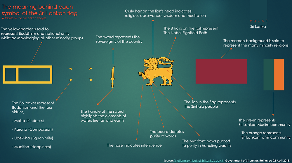 The meaning behind each symbol of the Sri Lankan flag